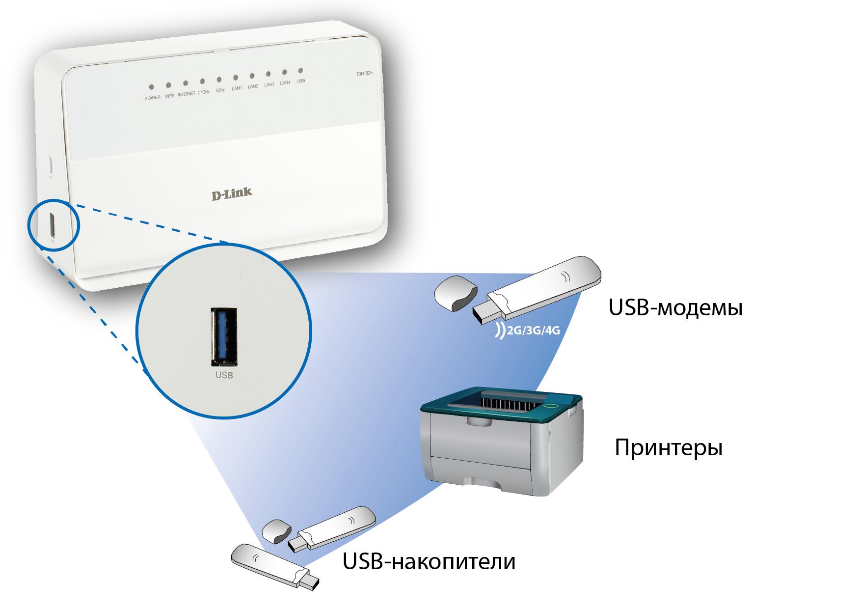Как сделать wifi из usb модема